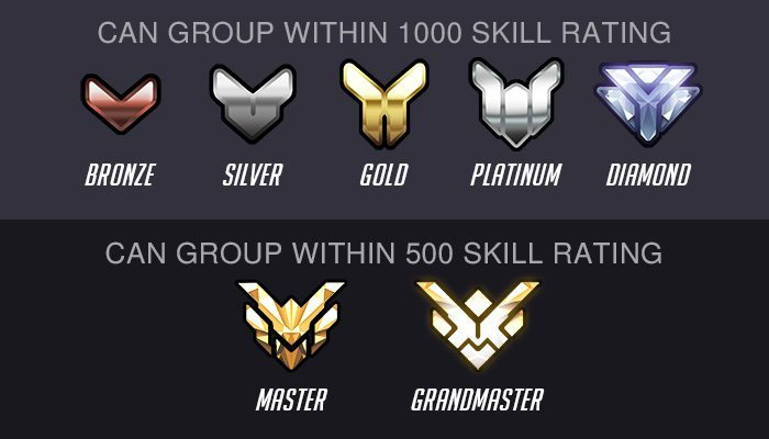 Overwatch - Grouping Restrictions